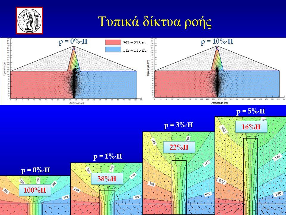 p = 0% ·H 23 p = 10% ·H H1 = 213 m H2 = 113 m p = 0% ·H p = 1% ·H p = 3% ·H p = 5% ·H 100% Η 16% Η 22% Η 38% Η Τυπικά δίκτυα ροής