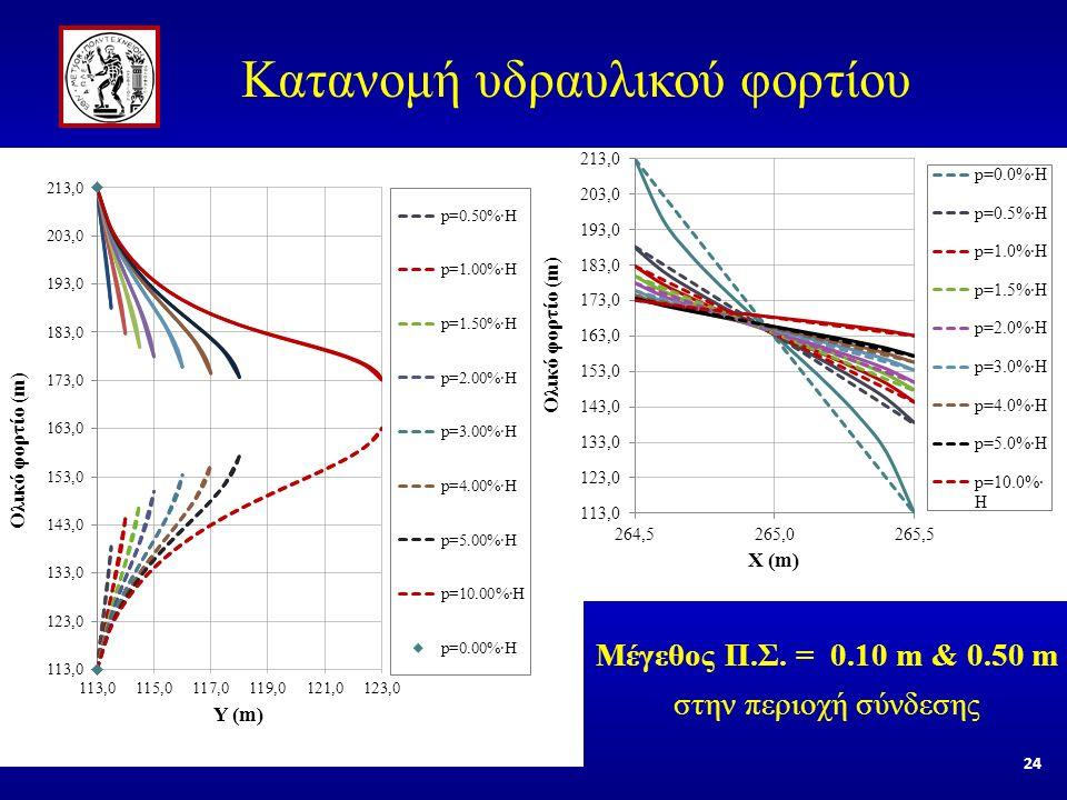Μέγεθος Π.Σ. = 0.10 m & 0.50 m στην περιοχή σύνδεσης Κατανομή υδραυλικού φορτίου 24