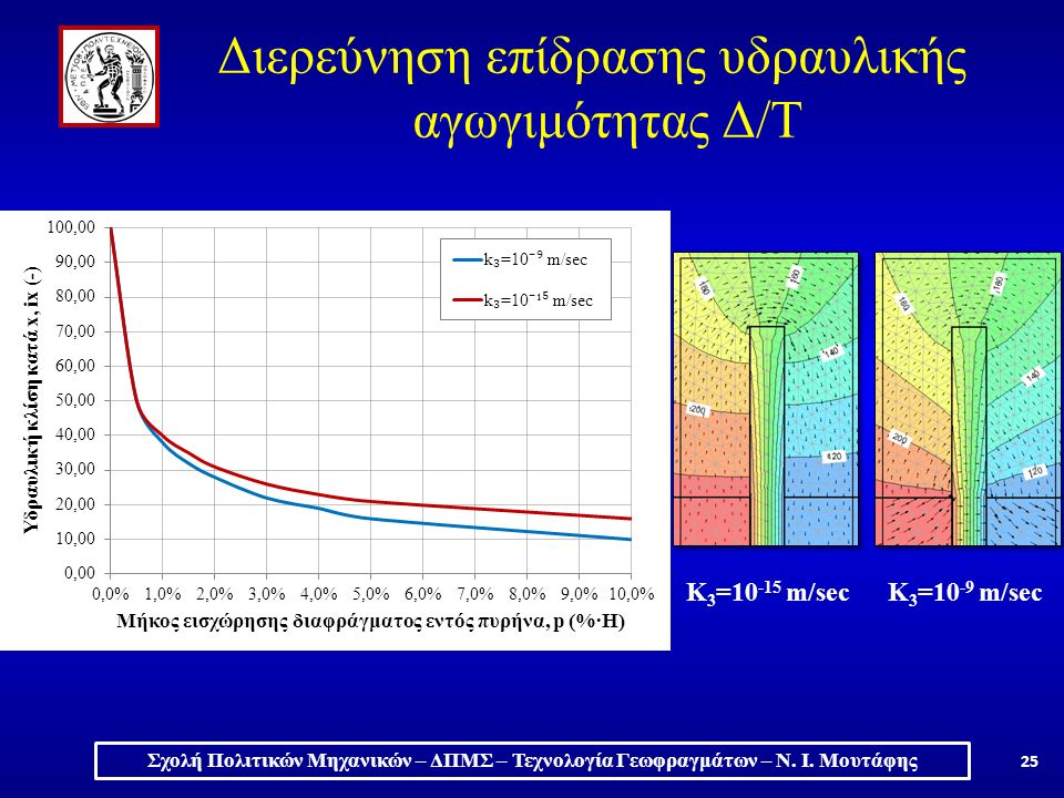 K 3 =10 -9 m/secK 3 =10 -15 m/sec Σχολή Πολιτικών Μηχανικών – ΔΠΜΣ – Τεχνολογία Γεωφραγμάτων – Ν.