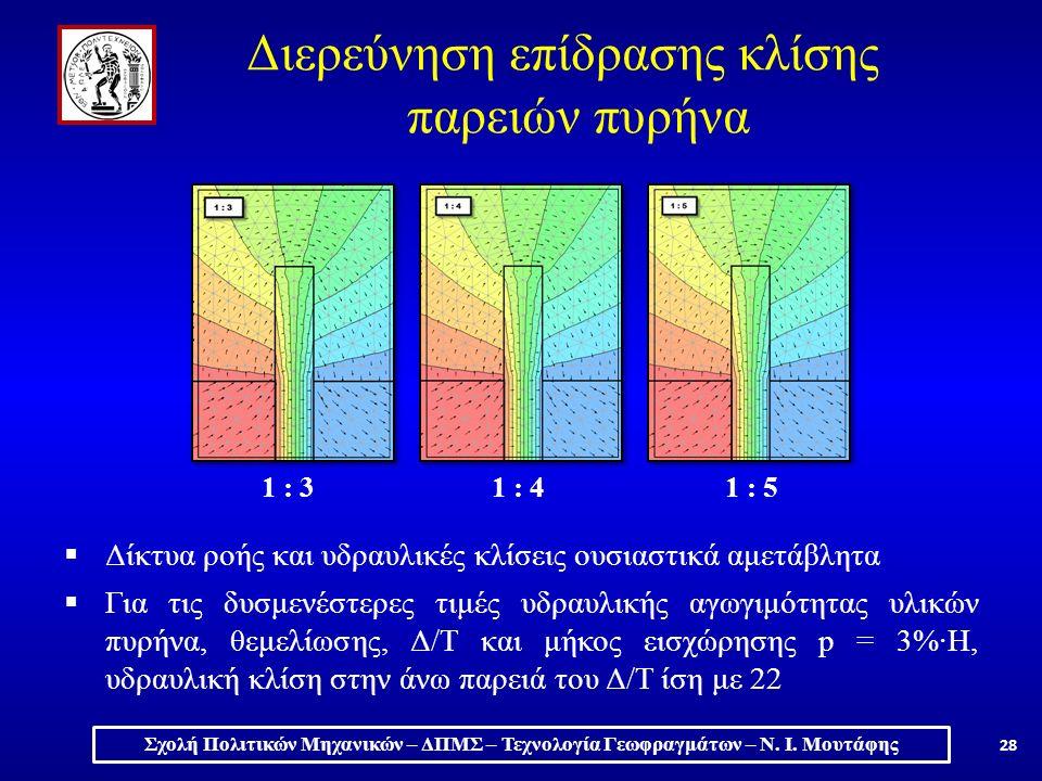  Δίκτυα ροής και υδραυλικές κλίσεις ουσιαστικά αμετάβλητα  Για τις δυσμενέστερες τιμές υδραυλικής αγωγιμότητας υλικών πυρήνα, θεμελίωσης, Δ/Τ και μήκος εισχώρησης p = 3%·H, υδραυλική κλίση στην άνω παρειά του Δ/Τ ίση με 22 1 : 31 : 41 : 5 Σχολή Πολιτικών Μηχανικών – ΔΠΜΣ – Τεχνολογία Γεωφραγμάτων – Ν.