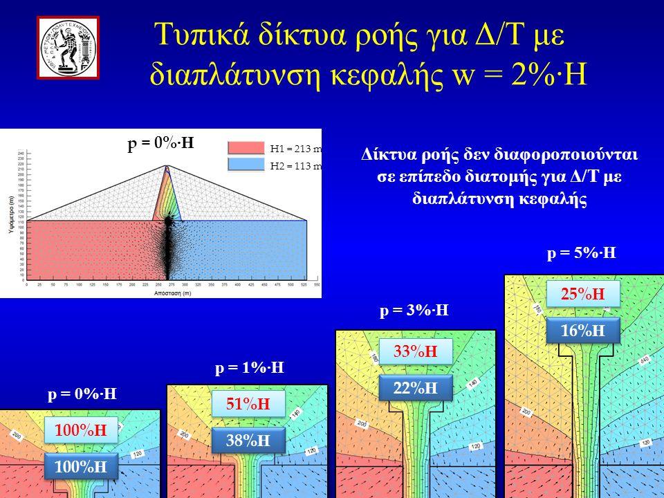 29 p = 0% ·H H1 = 213 m H2 = 113 m Δίκτυα ροής δεν διαφοροποιούνται σε επίπεδο διατομής για Δ/Τ με διαπλάτυνση κεφαλής p = 0%·H p = 1%·H p = 3%·H p = 5%·H 100% Η 25% Η 33%Η33%Η 33%Η33%Η 51% Η 100% Η 16% Η 22% Η 38% Η Τυπικά δίκτυα ροής για Δ/Τ με διαπλάτυνση κεφαλής w = 2%·H