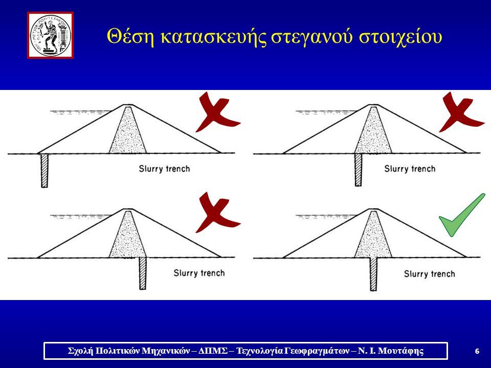6 Θέση κατασκευής στεγανού στοιχείου Σχολή Πολιτικών Μηχανικών – ΔΠΜΣ – Τεχνολογία Γεωφραγμάτων – Ν.