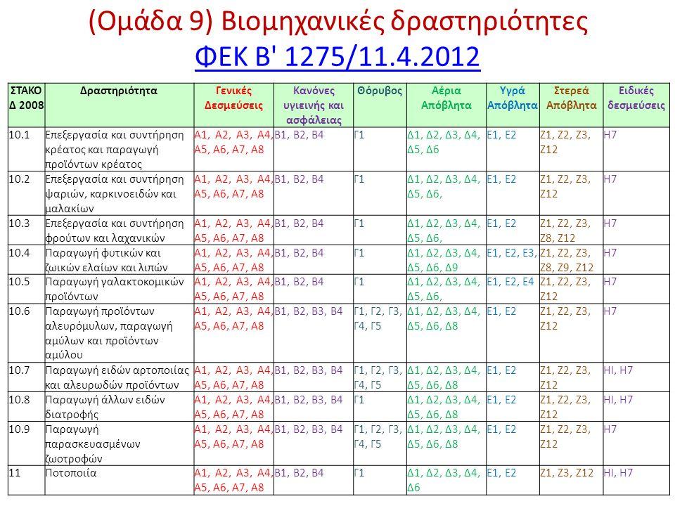 (Ομάδα 9) Βιομηχανικές δραστηριότητες ΦΕΚ Β 1275/11.4.2012 ΦΕΚ Β 1275/11.4.2012 ΣΤΑΚΟ Δ 2008 ΔραστηριότηταΓενικές Δεσμεύσεις Κανόνες υγιεινής και ασφάλειας ΘόρυβοςΑέρια Απόβλητα Υγρά Απόβλητα Στερεά Απόβλητα Ειδικές δεσμεύσεις 10.1Επεξεργασία και συντήρηση κρέατος και παραγωγή προϊόντων κρέατος A1, Α2, A3, Α4, Α5, Α6, Α7, Α8 Β1, Β2, Β4Γ1Δ1, Δ2, Δ3, Δ4, Δ5, Δ6 E1, Ε2Ζ1, Ζ2, Ζ3, Ζ12 Η7 10.2Επεξεργασία και συντήρηση ψαριών, καρκινοειδών και μαλακίων A1, Α2, A3, Α4, Α5, Α6, Α7, Α8 Β1, Β2, Β4Γ1Δ1, Δ2, Δ3, Δ4, Δ5, Δ6, E1, Ε2Ζ1, Ζ2, Ζ3, Ζ12 Η7 10.3Επεξεργασία και συντήρηση φρούτων και λαχανικών A1, Α2, A3, Α4, Α5, Α6, Α7, Α8 Β1, Β2, Β4Γ1Δ1, Δ2, Δ3, Δ4, Δ5, Δ6, E1, Ε2Ζ1, Ζ2, Ζ3, Ζ8, Ζ12 Η7 10.4Παραγωγή φυτικών και ζωικών ελαίων και λιπών A1, Α2, A3, Α4, Α5, Α6, Α7, Α8 Β1, Β2, Β4Γ1Δ1, Δ2, Δ3, Δ4, Δ5, Δ6, Δ9 Ε1, Ε2, Ε3,Ζ1, Ζ2, Ζ3, Ζ8, Ζ9, Ζ12 Η7 10.5Παραγωγή γαλακτοκομικών προϊόντων A1, Α2, A3, Α4, Α5, Α6, Α7, Α8 Β1, Β2, Β4Γ1Δ1, Δ2, Δ3, Δ4, Δ5, Δ6, Ε1, Ε2, Ε4Ζ1, Ζ2, Ζ3, Ζ12 Η7 10.6Παραγωγή προϊόντων αλευρόμυλων, παραγωγή αμύλων και προϊόντων αμύλου A1, Α2, A3, Α4, Α5, Α6, Α7, Α8 Β1, Β2, Β3, Β4Γ1, Γ2, Γ3, Γ4, Γ5 Δ1, Δ2, Δ3, Δ4, Δ5, Δ6, Δ8 E1, Ε2Ζ1, Ζ2, Ζ3, Ζ12 Η7 10.7Παραγωγή ειδών αρτοποιίας και αλευρωδών προϊόντων A1, Α2, A3, Α4, Α5, Α6, Α7, Α8 Β1, Β2, Β3, Β4Γ1, Γ2, Γ3, Γ4, Γ5 Δ1, Δ2, Δ3, Δ4, Δ5, Δ6, Δ8 E1, Ε2Ζ1, Ζ2, Ζ3, Ζ12 HI, Η7 10.8Παραγωγή άλλων ειδών διατροφής Α1, Α2, A3, Α4, Α5, Α6, Α7, Α8 Β1, Β2, Β3, Β4Γ1Δ1, Δ2, Δ3, Δ4, Δ5, Δ6, Δ8 E1, Ε2Ζ1, Ζ2, Ζ3, Ζ12 HI, Η7 10.9Παραγωγή παρασκευασμένων ζωοτροφών Α1, Α2, A3, Α4, Α5, Α6, Α7, Α8 Β1, Β2, Β3, Β4Γ1, Γ2, Γ3, Γ4, Γ5 Δ1, Δ2, Δ3, Δ4, Δ5, Δ6, Δ8 E1, Ε2Ζ1, Ζ2, Ζ3, Ζ12 Η7 11ΠοτοποιίαΑ1, Α2, A3, Α4, Α5, Α6, Α7, Α8 Β1, Β2, Β4Γ1Δ1, Δ2, Δ3, Δ4, Δ6 E1, Ε2Ζ1, Ζ3, Ζ12HI, Η7