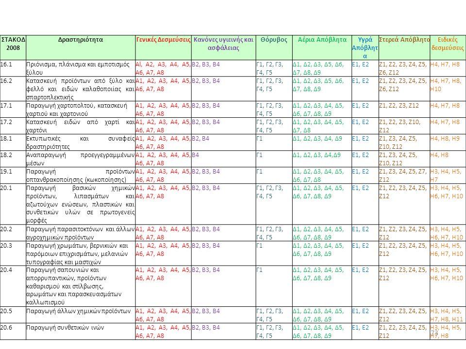 ΣΤΑΚΟΔ 2008 ΔραστηριότηταΓενικές ΔεσμεύσειςΚανόνες υγιεινής και ασφάλειας ΘόρυβοςΑέρια ΑπόβληταΥγρά Απόβλητ α Στερεά ΑπόβληταΕιδικές δεσμεύσεις 16.1Πριόνισμα, πλάνισμα και εμποτισμός ξύλου Al, Α2, A3, Α4, Α5, Α6, Α7, Α8 Β2, Β3, Β4Γ1, Γ2, Γ3, Γ4, Γ5 Δ1, Δ2, Δ3, Δ5, Δ6, Δ7, Δ8, Δ9 E1, Ε2Ζ1, Ζ2, Ζ3, Ζ4, Ζ5, Ζ6, Ζ12 Η4, Η7, Η8 16.2Κατασκευή προϊόντων από ξύλο και φελλό και ειδών καλαθοποιίας και σπαρτοπλεκτικής A1, Α2, A3, Α4, Α5, Α6, Α7, Α8 Β2, Β3, Β4Γ1, Γ2, Γ3, Γ4, Γ5 Δ1, Δ2, Δ3, Δ5, Δ6, Δ7, Δ8, Δ9 E1, Ε2Ζ1, Ζ2, Ζ3, Ζ4, Ζ5, Ζ6, Ζ12 Η4, Η7, Η8, Η10 17.1Παραγωγή χαρτοπολτού, κατασκευή χαρτιού και χαρτονιού A1, Α2, A3, Α4, Α5, Α6, Α7, Α8 Β2, Β3, Β4Γ1, Γ2, Γ3, Γ4, Γ5 Δ1, Δ2, Δ3, Δ4, Δ5, Δ6, Δ7, Δ8, Δ9 E1, Ε2Ζ1, Ζ2, Ζ3, Ζ12Η4, Η7, Η8 17.2Κατασκευή ειδών από χαρτί και χαρτόνι A1, Α2, A3, Α4, Α5, Α6, Α7, Α8 Β2, Β3, Β4Γ1, Γ2, Γ3, Γ4, Γ5 Δ1, Δ2, Δ3, Δ4, Δ5, Δ7, Δ8 E1, Ε2Ζ1, Ζ2, Ζ3, Ζ10, Ζ12 Η4, Η7, Η8 18.1Εκτυπωτικές και συναφείς δραστηριότητες A1, Α2, A3, Α4, Α5, Α6, Α7, Α8 Β2, Β4Γ1Δ1, Δ2, Δ3, Δ4, Δ9E1, Ε2Ζ1, Ζ3, Ζ4, Ζ5, Ζ10, Ζ12 Η4, Η8, Η9 18.2Αναπαραγωγή προεγγεγραμμένων μέσων A1, Α2, A3, Α4, Α5, Α6, Α7, Α8 Β4Γ1Δ1, Δ2, Δ3, Δ4,Δ9E1, Ε2Ζ1, Ζ3, Ζ4, Ζ5, Ζ10, Ζ12 Η4, Η8 19.1Παραγωγή προϊόντων οπτανθρακοποίησης (κωκοποίησης) A1, Α2, A3, Α4, Α5, Α6, Α7, Α8 Β2, Β3, Β4Γ1Δ1, Δ2, Δ3, Δ4, Δ5, Δ6, Δ7, Δ8 E1, Ε2Ζ1, Ζ3, Ζ4, Ζ5, Ζ7, Ζ12 Η3, Η4, Η5, Η7 20.1Παραγωγή βασικών χημικών προϊόντων, λιπασμάτων και αζωτούχων ενώσεων, πλαστικών και συνθετικών υλών σε πρωτογενείς μορφές A1, Α2, A3, Α4, Α5, Α6, Α7, Α8 Β2, Β3, Β4Γ1, Γ2, Γ3, Γ4, Γ5 Δ1, Δ2, Δ3, Δ4, Δ5, Δ6, Δ7, Δ8, Δ9 E1, Ε2Ζ1, Ζ2, Ζ3, Ζ4, Ζ5, Ζ12 Η3, Η4, Η5, Η6, Η7, Η10 20.2Παραγωγή παρασιτοκτόνων και άλλων αγροχημικών προϊόντων Α1, Α2, A3, Α4, Α5, Α6, Α7, Α8 Β2, Β3, Β4Γ1, Γ2, Γ3, Γ4, Γ5 Δ1, Δ2, Δ3, Δ4, Δ5, Δ6, Δ7, Δ8, Δ9 E1, Ε2Ζ1, Ζ2, Ζ3, Ζ4, Ζ5, Ζ12 Η3, Η4, Η5, Η6, Η7, Η10 20.3Παραγωγή χρωμάτων, βερνικιών και παρόμοιων επιχρισμάτων, μελανιών τυπογραφίας και μαστιχών Α1, Α2, A3, Α4, Α5, Α6, Α7, Α8 Β2, Β3, Β4Γ1Δ1, Δ2, Δ3, Δ4, Δ5, Δ6, Δ7, 