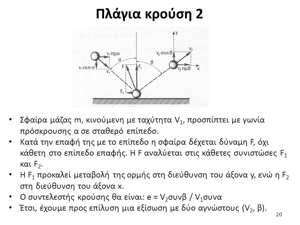Πλάγια κρούση 2 Σφαίρα μάζας m, κινούμενη με ταχύτητα V 1, προσπίπτει με γωνία πρόσκρουσης α σε σταθερό επίπεδο.