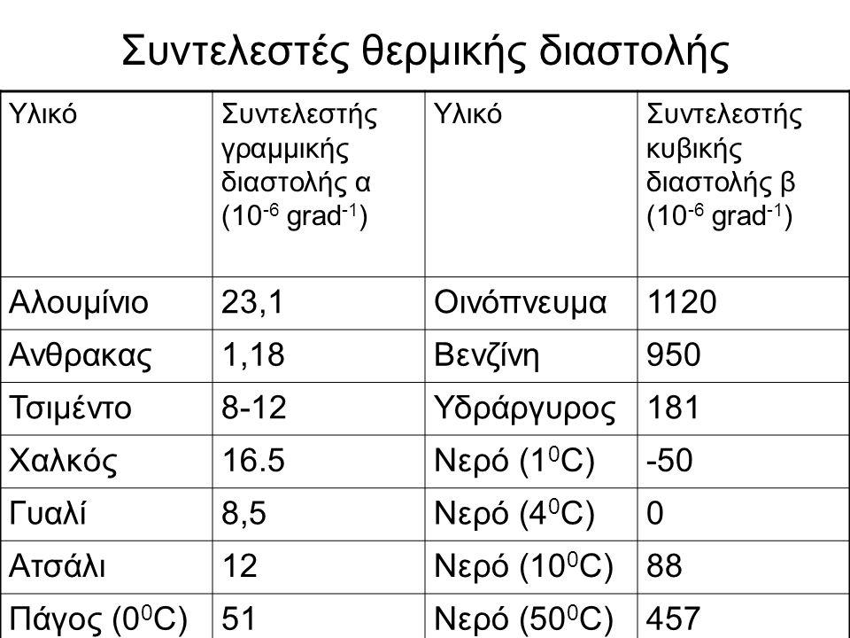Συντελεστές θερμικής διαστολής ΥλικόΣυντελεστής γραμμικής διαστολής α (10 -6 grad -1 ) ΥλικόΣυντελεστής κυβικής διαστολής β (10 -6 grad -1 ) Αλουμίνιο23,1Οινόπνευμα1120 Ανθρακας1,18Βενζίνη950 Τσιμέντο8-12Υδράργυρος181 Χαλκός16.5Νερό (1 0 C)-50 Γυαλί8,5Νερό (4 0 C)0 Ατσάλι12Νερό (10 0 C)88 Πάγος (0 0 C)51Νερό (50 0 C)457