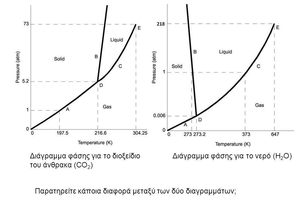 Διάγραμμα φάσης για το νερό (H 2 O)Διάγραμμα φάσης για το διοξείδιο του άνθρακα (CO 2 ) Παρατηρείτε κάποια διαφορά μεταξύ των δύο διαγραμμάτων;