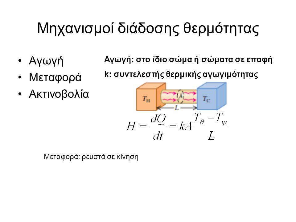 Μηχανισμοί διάδοσης θερμότητας Αγωγή Μεταφορά Ακτινοβολία Αγωγή: στο ίδιο σώμα ή σώματα σε επαφή k: συντελεστής θερμικής αγωγιμότητας Μεταφορά: ρευστά σε κίνηση