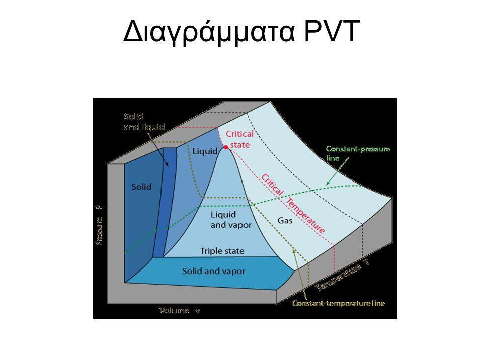 Διαγράμματα PVT