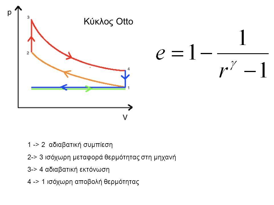 1 -> 2 αδιαβατική συμπίεση 2-> 3 ισόχωρη μεταφορά θερμότητας στη μηχανή 3-> 4 αδιαβατική εκτόνωση 4 -> 1 ισόχωρη αποβολή θερμότητας Κύκλος Otto