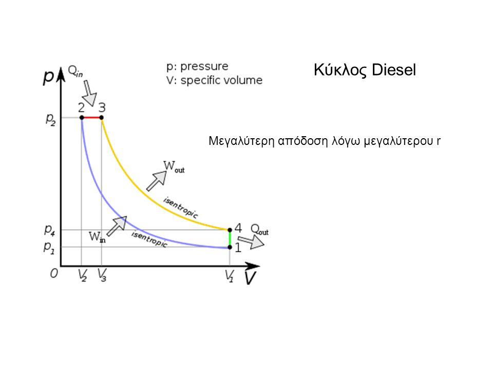Μεγαλύτερη απόδοση λόγω μεγαλύτερου r Κύκλος Diesel