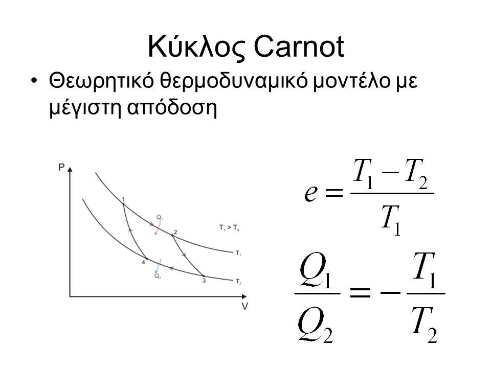 Κύκλος Carnot Θεωρητικό θερμοδυναμικό μοντέλο με μέγιστη απόδοση