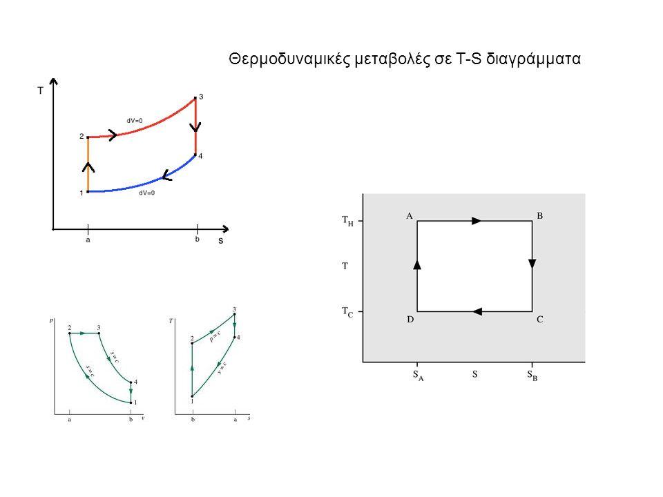 Θερμοδυναμικές μεταβολές σε T-S διαγράμματα