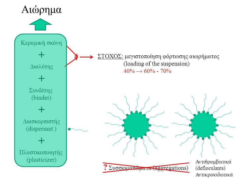 Αιώρημα Κεραμική σκόνη Διαλύτης Διασκορπιστής (dispersant ) Συνδέτης (binder) Πλαστικοποιητής (plasticizer) + + + + ΣΤΟΧΟΣ: μεγιστοποίηση φόρτωσης αιωρήματος (loading of the suspension) 40%  60% - 70% .
