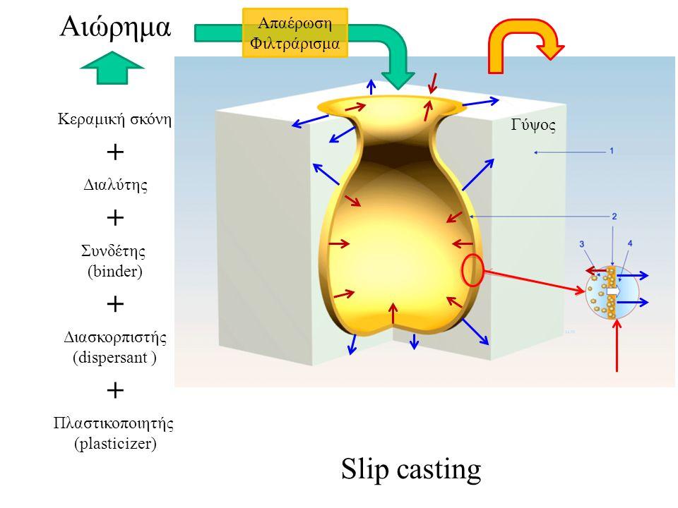 Αιώρημα Κεραμική σκόνη Διαλύτης Διασκορπιστής (dispersant ) Συνδέτης (binder) Πλαστικοποιητής (plasticizer) + + + + Γύψος Slip casting Απαέρωση Φιλτρά