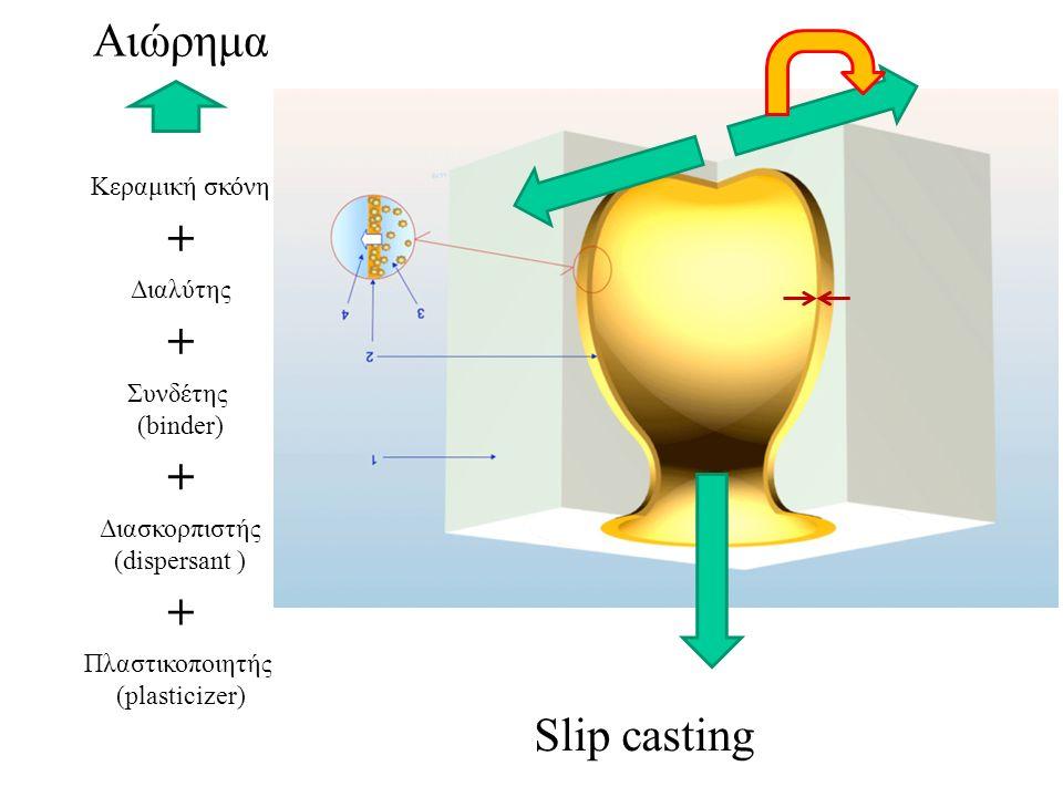 Αιώρημα Κεραμική σκόνη Διαλύτης Διασκορπιστής (dispersant ) Συνδέτης (binder) Πλαστικοποιητής (plasticizer) + + + + Slip casting