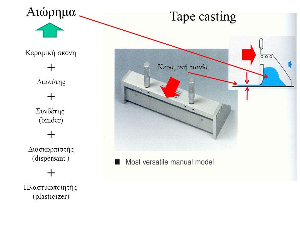 Αιώρημα Κεραμική σκόνη Διαλύτης Διασκορπιστής (dispersant ) Συνδέτης (binder) Πλαστικοποιητής (plasticizer) + + + + Κεραμική ταινία Tape casting