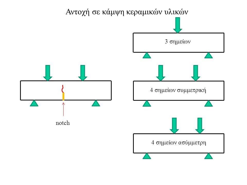 Αντοχή σε κάμψη κεραμικών υλικών 3 σημείων 4 σημείων συμμετρική 4 σημείων ασύμμετρη notch