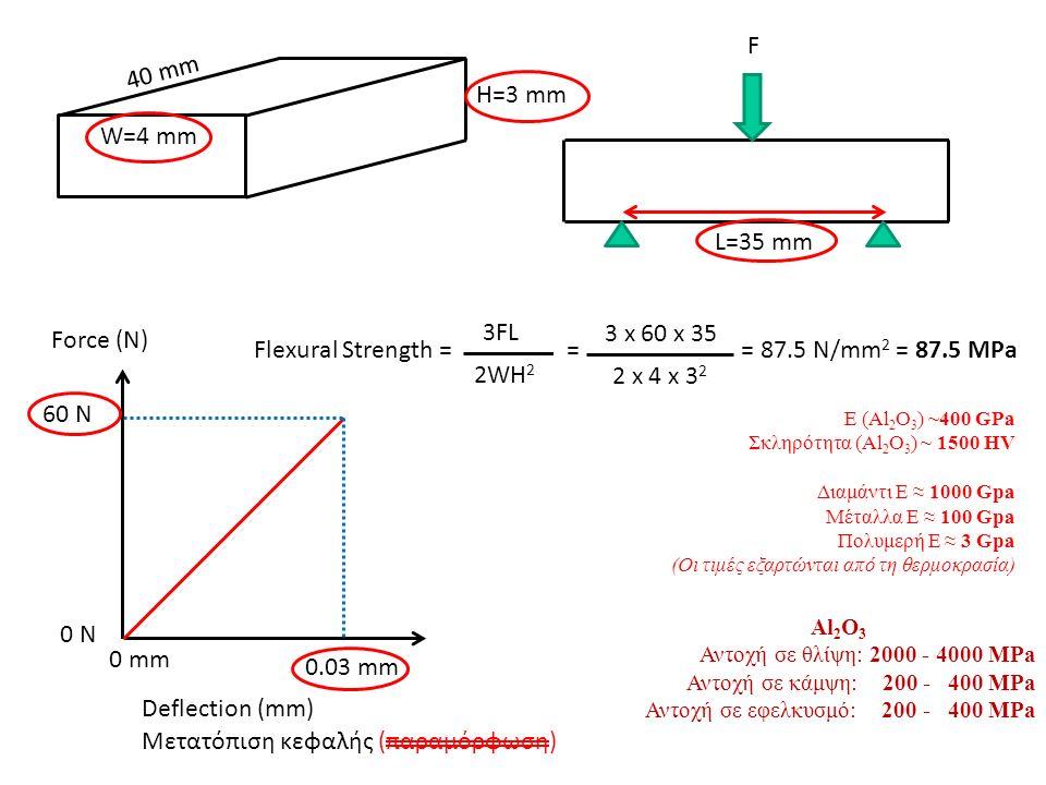 W=4 mm H=3 mm L=35 mm F Force (N) Deflection (mm) 60 N 0 N 0 mm 0.03 mm Flexural Strength = = = 87.5 N/mm 2 = 87.5 MPa 3FL 2WH 2 3 x 60 x 35 2 x 4 x 3 2 Ε (Al 2 O 3 ) ~400 GPa Σκληρότητα (Al 2 O 3 ) ~ 1500 HV Διαμάντι Ε ≈ 1000 Gpa Μέταλλα Ε ≈ 100 Gpa Πολυμερή Ε ≈ 3 Gpa (Οι τιμές εξαρτώνται από τη θερμοκρασία) Μετατόπιση κεφαλής (παραμόρφωση) 40 mm Al 2 O 3 Αντοχή σε θλίψη: 2000 - 4000 MPa Αντοχή σε κάμψη: 200 - 400 MPa Αντοχή σε εφελκυσμό: 200 - 400 MPa