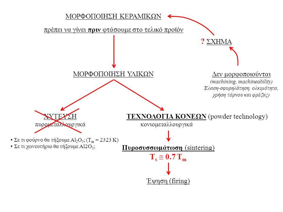 Γραμμή Παραγωγής Κεραμικών Υλικών Πρώτες Ύλες Άλεση Ανάμιξη Μορφοποίηση Ξήρανση Έψηση Επιφανειακό φινίρισμα Ποιοτικός έλεγχος Ορυχείο Χημική σύνθεση Ανακύκλωση Κονιορτοποίηση Κοκκομετρία (1-5 μm) Υάλωση (glazing) Επισμάλτωση (enameling) Μηχανικές ιδιότητες Ξηρές μέθοδοι Συμπίεση (pressing) Υγρές μέθοδοι Αιώρημα (suspension) ΟΧΙ διάλυμα Πλαστικές μέθοδοι Διαξονική Bi-axial pressing Μονοαξονική Uniaxial pressing Ισοστατική Isostatic Εξώθηση Extrusion Ισοστατική συμπίεση εν θερμώ Hot isostatic pressing (HIP) Παραδοσιακά κεραμικά Εν ψυχρώ Εν θερμώ Moulding Injection moulding Χύτευση (casting) Χύτευση αιωρήματος (slip casting) Χύτευση ταινίας (tape casting) Πυροσυσσωμάτωση (sintering) Green sample
