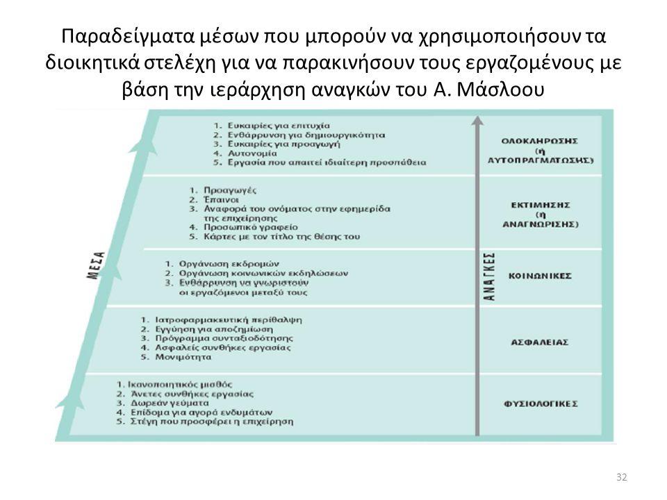 Παραδείγματα μέσων που μπορούν να χρησιμοποιήσουν τα διοικητικά στελέχη για να παρακινήσουν τους εργαζομένους με βάση την ιεράρχηση αναγκών του Α. Μάσ