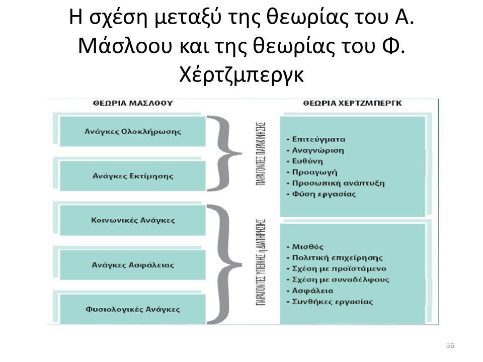 Η σχέση μεταξύ της θεωρίας του Α. Μάσλοου και της θεωρίας του Φ. Χέρτζμπεργκ 36