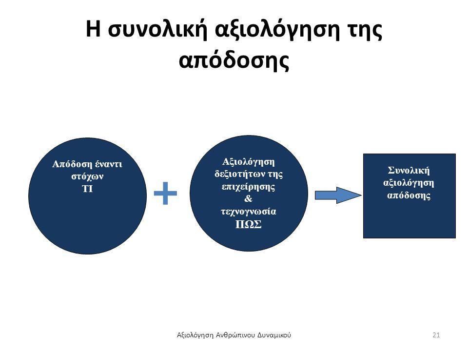 Η συνολική αξιολόγηση της απόδοσης + Αξιολόγηση δεξιοτήτων της επιχείρησης & τεχνογνωσία ΠΩΣ Συνολική αξιολόγηση απόδοσης Απόδοση έναντι στόχων ΤΙ Αξι