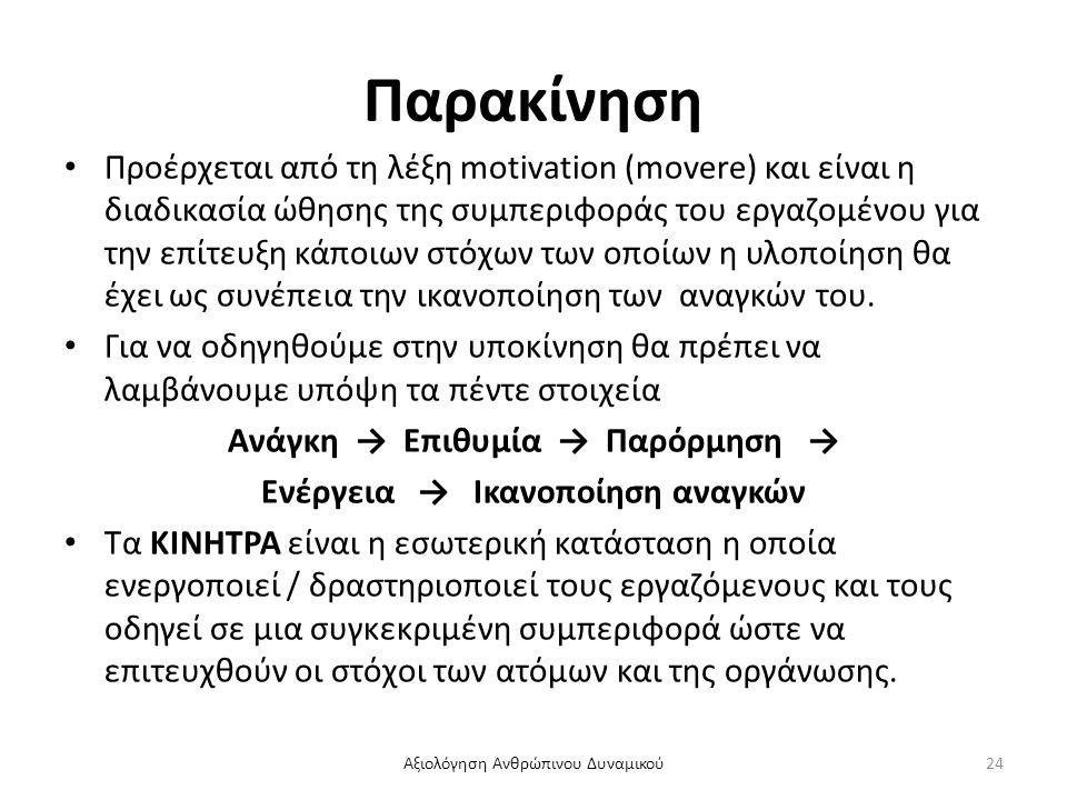 Παρακίνηση Προέρχεται από τη λέξη motivation (movere) και είναι η διαδικασία ώθησης της συμπεριφοράς του εργαζομένου για την επίτευξη κάποιων στόχων τ