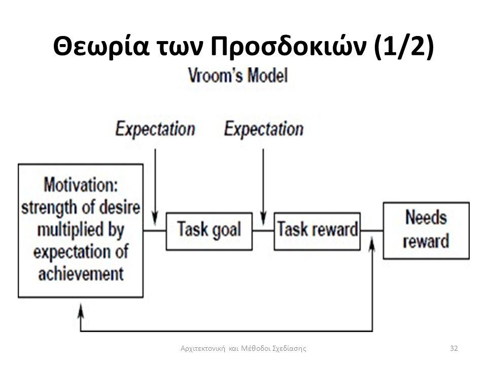 Θεωρία των Προσδοκιών (1/2) Αρχιτεκτονική και Μέθοδοι Σχεδίασης32