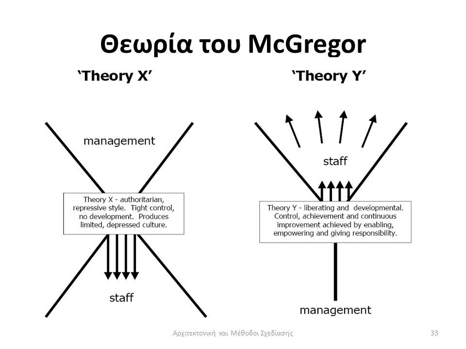 Θεωρία του McGregor Αρχιτεκτονική και Μέθοδοι Σχεδίασης33