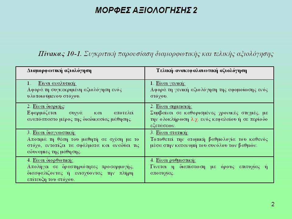 2 ΜΟΡΦΕΣ ΑΞΙΟΛΟΓΗΣΗΣ 2