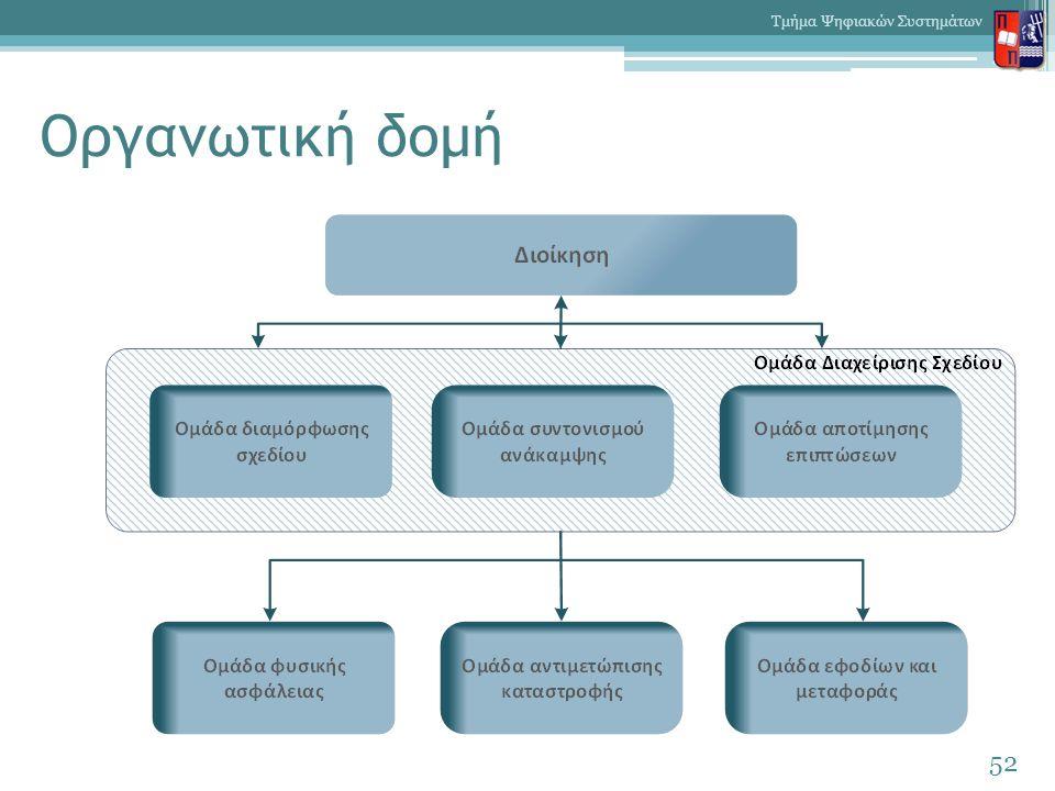 Οργανωτική δομή 52 Τμήμα Ψηφιακών Συστημάτων