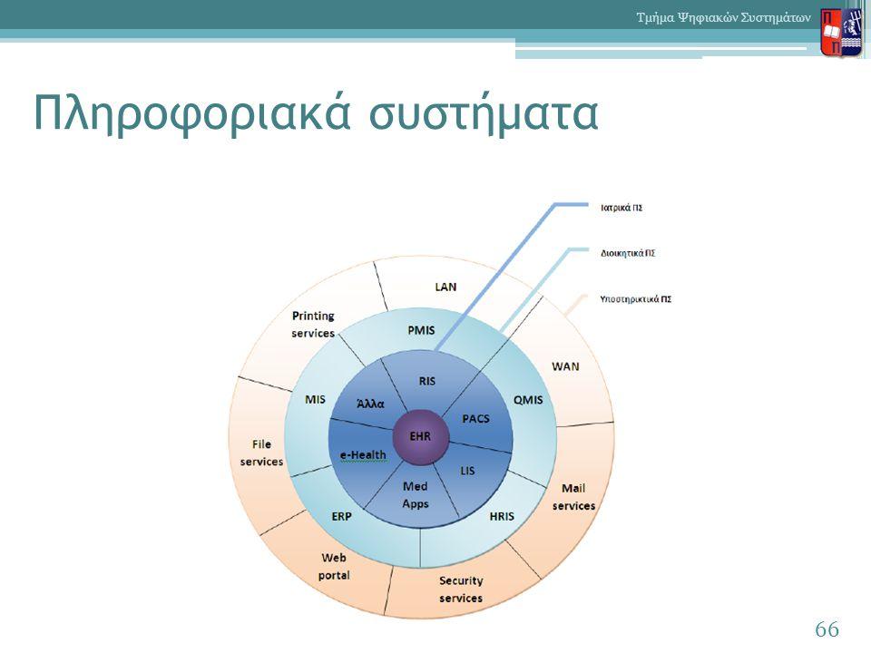 Πληροφοριακά συστήματα 66 Τμήμα Ψηφιακών Συστημάτων