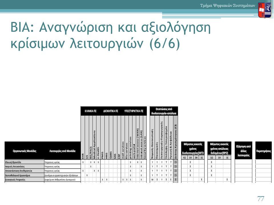 BIA: Αναγνώριση και αξιολόγηση κρίσιμων λειτουργιών (6/6) 77 Τμήμα Ψηφιακών Συστημάτων