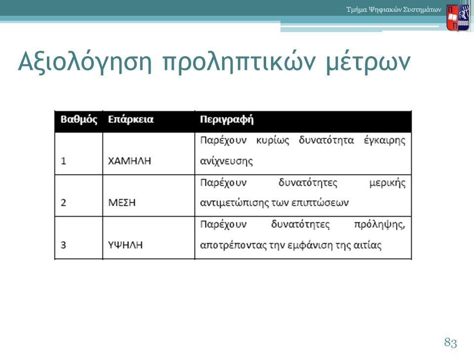 Αξιολόγηση προληπτικών μέτρων 83 Τμήμα Ψηφιακών Συστημάτων