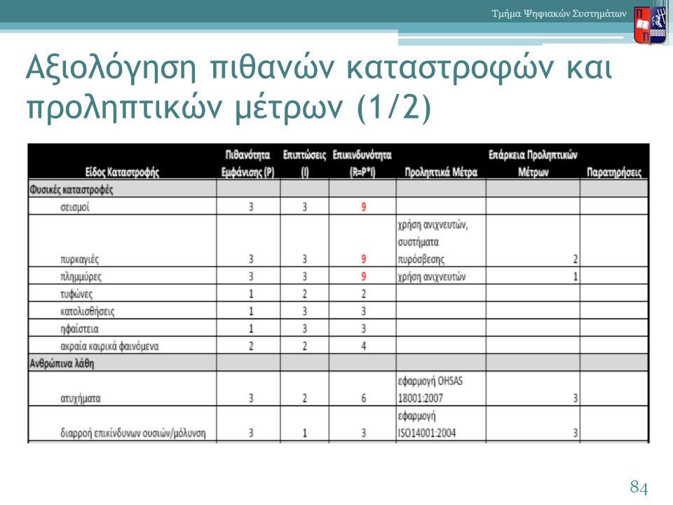 Αξιολόγηση πιθανών καταστροφών και προληπτικών μέτρων (1/2) 84 Τμήμα Ψηφιακών Συστημάτων