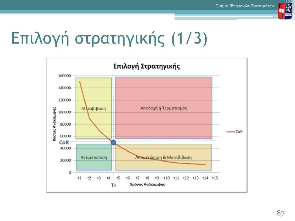 Επιλογή στρατηγικής (1/3) 87 Τμήμα Ψηφιακών Συστημάτων