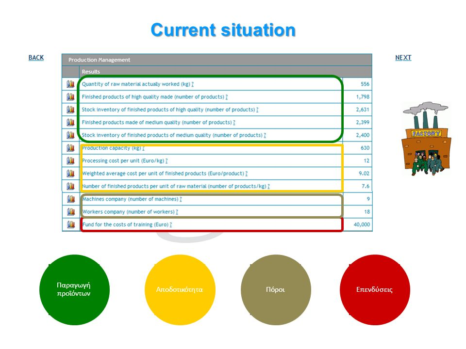 Current situation Πόροι Παραγωγή προϊόντων Αποδοτικότητα Επενδύσεις