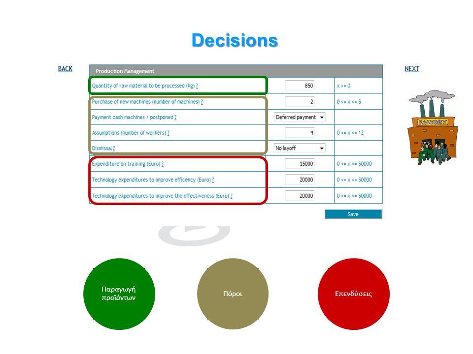 Πόροι Παραγωγή προϊόντων Decisions