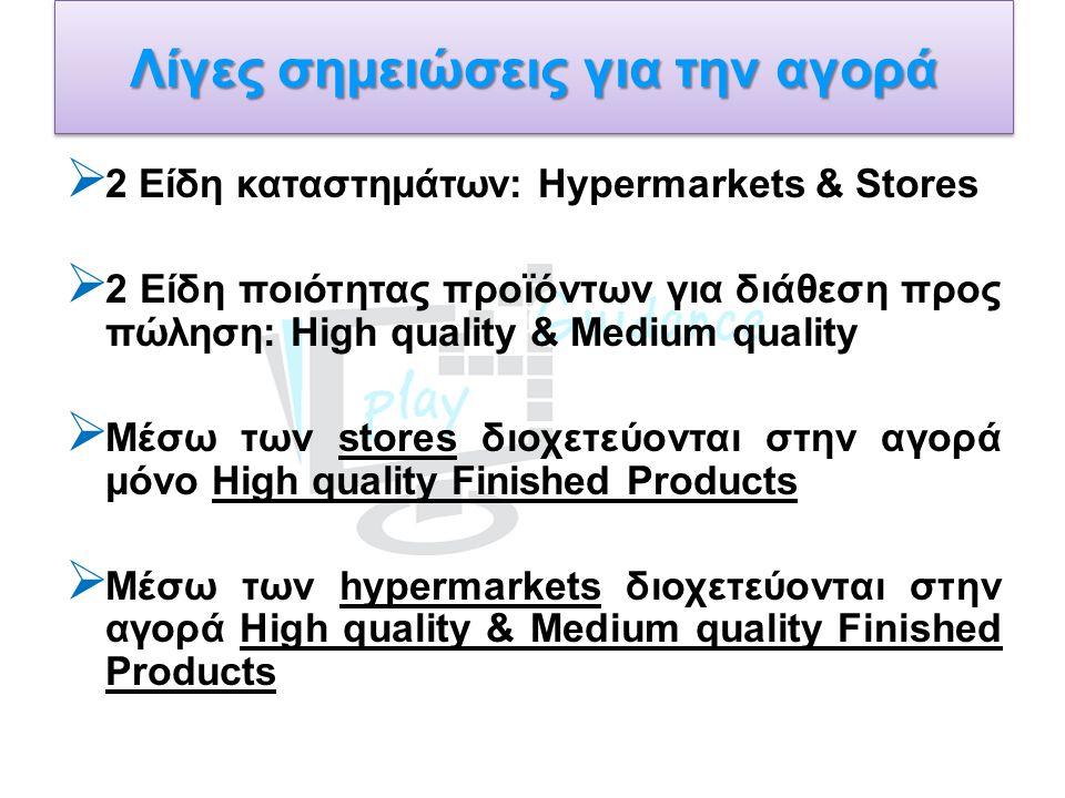 Λίγες σημειώσεις για την αγορά  2 Είδη καταστημάτων: Hypermarkets & Stores  2 Είδη ποιότητας προϊόντων για διάθεση προς πώληση: High quality & Medium quality  Μέσω των stores διοχετεύονται στην αγορά μόνο High quality Finished Products  Μέσω των hypermarkets διοχετεύονται στην αγορά High quality & Medium quality Finished Products
