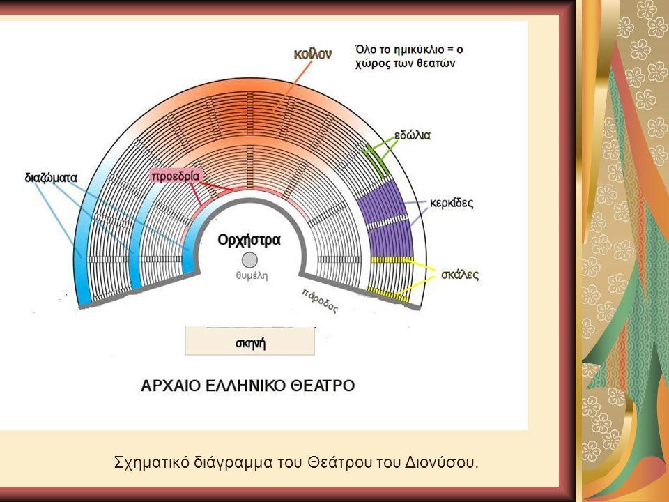 Σχηματικό διάγραμμα του Θεάτρου του Διονύσου.