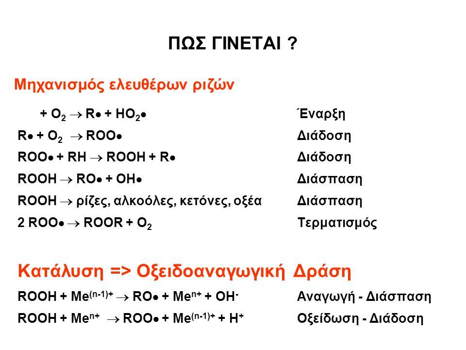 ΠΩΣ ΓΙΝΕΤΑΙ ? RH + O 2  R  + HO 2  Έναρξη R  + O 2  ROO  Διάδοση ROO  + RH  ROOH + R  Διάδοση ROOH  RO  + OH  Διάσπαση ROOH  ρίζες, αλκοό