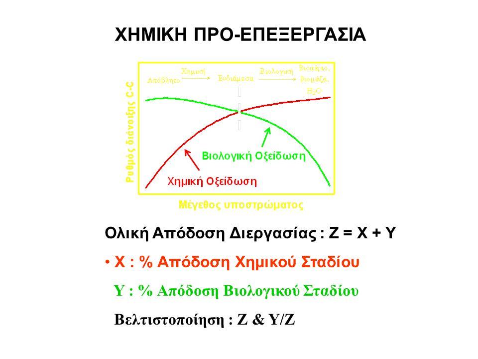 ΧΗΜΙΚΗ ΠΡΟ-ΕΠΕΞΕΡΓΑΣΙΑ Ολική Απόδοση Διεργασίας : Z = X + Y X : % Απόδοση Χημικού Σταδίου Y : % Απόδοση Βιολογικού Σταδίου Βελτιστοποίηση : Z & Y/Z
