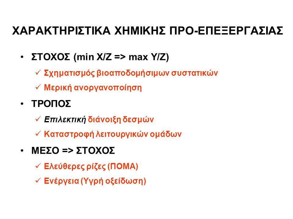 ΧΑΡΑΚΤΗΡΙΣΤΙΚΑ ΧΗΜΙΚΗΣ ΠΡΟ-ΕΠΕΞΕΡΓΑΣΙΑΣ ΣΤΟΧΟΣ (min X/Z => max Y/Z) Σχηματισμός βιοαποδομήσιμων συστατικών Μερική ανοργανοποίηση ΤΡΟΠΟΣ Επιλεκτική διάνοιξη δεσμών Καταστροφή λειτουργικών ομάδων ΜΕΣΟ => ΣΤΟΧΟΣ Ελεύθερες ρίζες (ΠΟΜΑ) Ενέργεια (Υγρή οξείδωση)