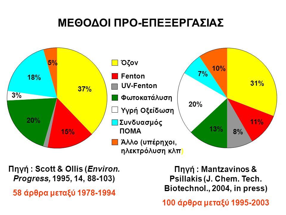 2% 37% 15% 20% 3% 18% 5% Όζον Fenton UV-Fenton Φωτοκατάλυση Υγρή Οξείδωση Συνδυασμός ΠΟΜΑ Άλλο (υπέρηχοι, ηλεκτρόλυση κλπ) 10% 7% 20% 13% 8% 11% 31% Πηγή : Scott & Ollis (Environ.