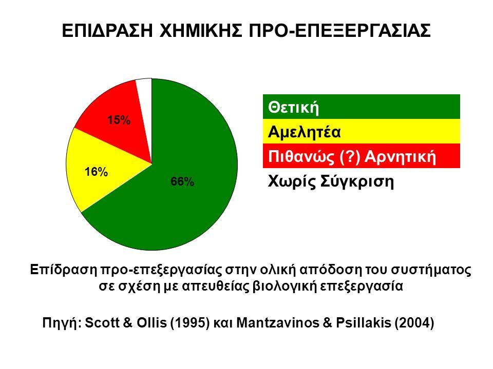 ΕΠΙΔΡΑΣΗ ΧΗΜΙΚΗΣ ΠΡΟ-ΕΠΕΞΕΡΓΑΣΙΑΣ Επίδραση προ-επεξεργασίας στην ολική απόδοση του συστήματος σε σχέση με απευθείας βιολογική επεξεργασία 66% 16% 15% 3%3% Πηγή: Scott & Ollis (1995) και Mantzavinos & Psillakis (2004) Θετική Αμελητέα Πιθανώς ( ) Αρνητική Χωρίς Σύγκριση