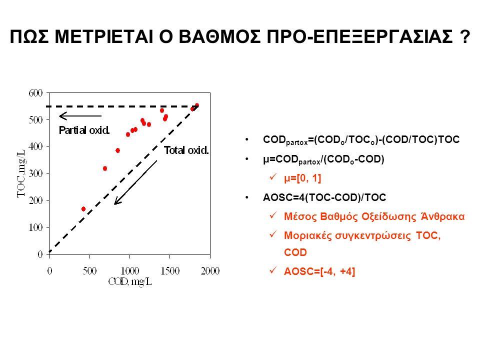 ΠΩΣ ΜΕΤΡΙΕΤΑΙ Ο ΒΑΘΜΟΣ ΠΡΟ-ΕΠΕΞΕΡΓΑΣΙΑΣ ? Δείκτες Μερικής Οξείδωσης COD partox =(COD o /TOC o )-(COD/TOC)TOC μ=COD partox /(COD o -COD) μ=[0, 1] AOSC=