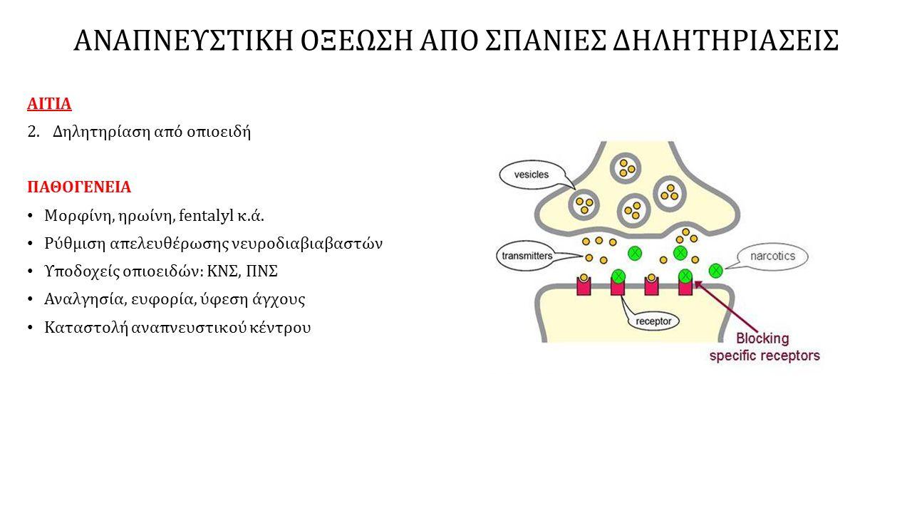 ΑΙΤΙΑ 2.Δηλητηρίαση από οπιοειδή ΠΑΘΟΓΕΝΕΙΑ Μορφίνη, ηρωίνη, fentalyl κ.ά.