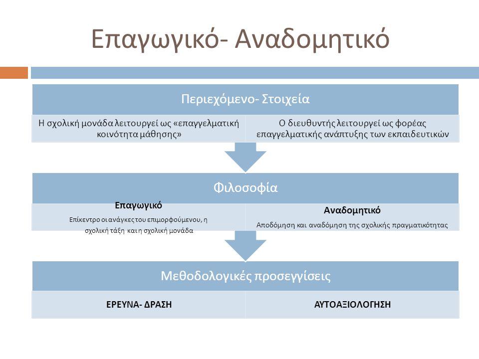 Επαγωγικό - Αναδομητικό Μεθοδολογικές π ροσεγγίσεις ΕΡΕΥΝΑ - ΔΡΑΣΗΑΥΤΟΑΞΙΟΛΟΓΗΣΗ Φιλοσοφία Ε π αγωγικό Ε π ίκεντρο οι ανάγκες του ε π ιμορφούμενου, η σχολική τάξη και η σχολική μονάδα Αναδομητικό Α π οδόμηση και αναδόμηση της σχολικής π ραγματικότητας Περιεχόμενο - Στοιχεία Η σχολική μονάδα λειτουργεί ως « ε π αγγελματική κοινότητα μάθησης » Ο διευθυντής λειτουργεί ως φορέας ε π αγγελματικής ανά π τυξης των εκ π αιδευτικών