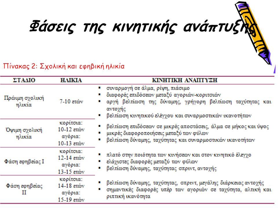 Φάσεις της κινητικής ανάπτυξης Πίνακας 2: Σχολική και εφηβική ηλικία